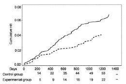 Potassium enriched salt v Normal salt260 Potassium Enriched Salt Study