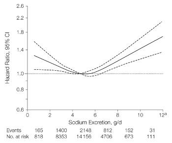 Low sodium diet danger - J-Curve